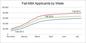 three-year-aba-applications