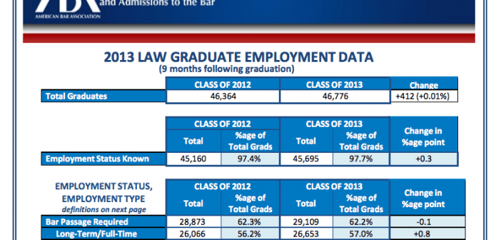 How Many Law School Graduates Are Getting Jobs?
