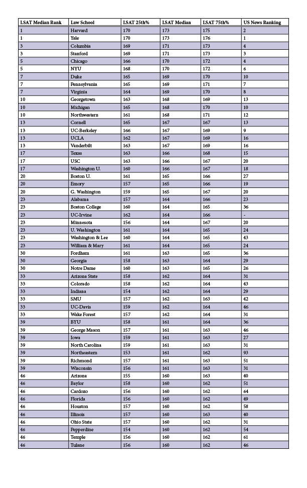 Lsat medians for law schools 2015 lawschooli lawschoollsatmedians malvernweather Choice Image