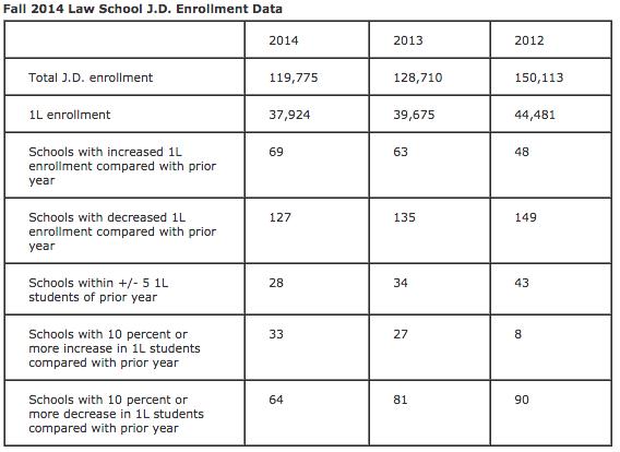 1L-enrollment-2012-22014