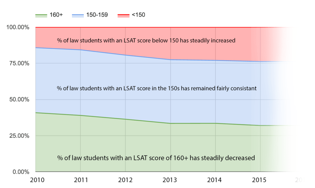how to send lsat scores to law schools